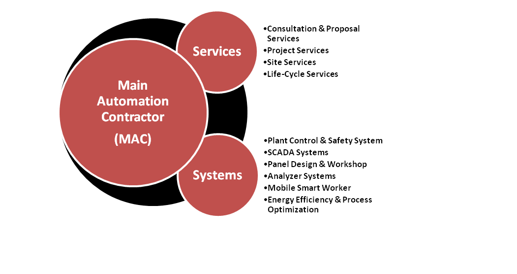 services and systems new
